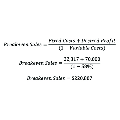 The magic of breakeven and how it can help set sales goals