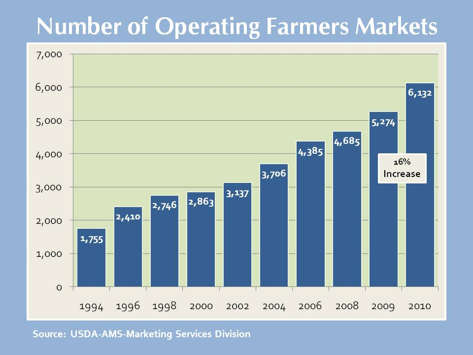 chart of farmers market numbers