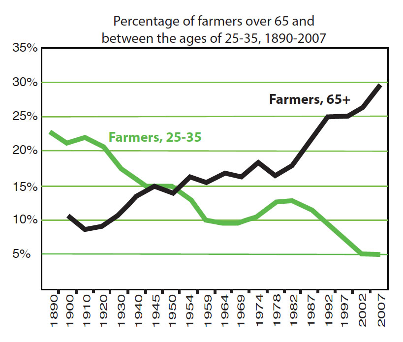 graph of farmers ages